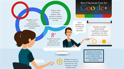 online tutorial disadvantages top 10 google education advantages and disadvantages