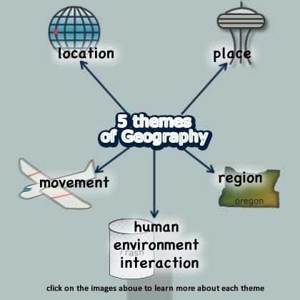 5 themes of geography new york 1st quarter chapter 2 the geographer s world 171 welcome to