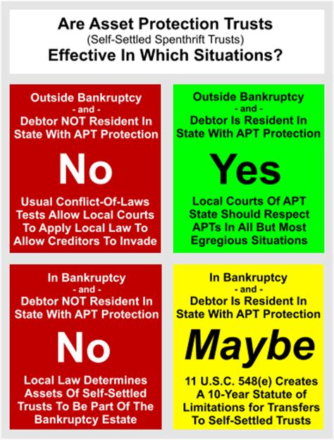 section 541 of the bankruptcy code easy chart regarding effectiveness of asset protection trusts