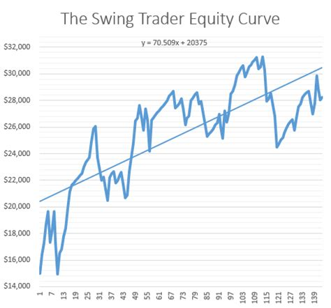 swing trading techniques swing trading strategy futures what is happening to