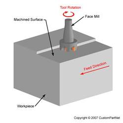 machine operations machining material removal processes