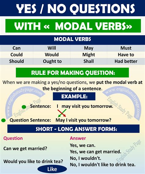 yes no questions with modal verbs study page