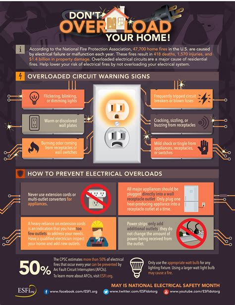 esfi don t your home prevent electrical overloads