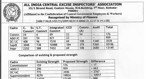 all india central excise inspectors association