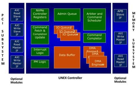 8288 bus controller block nvme host controller