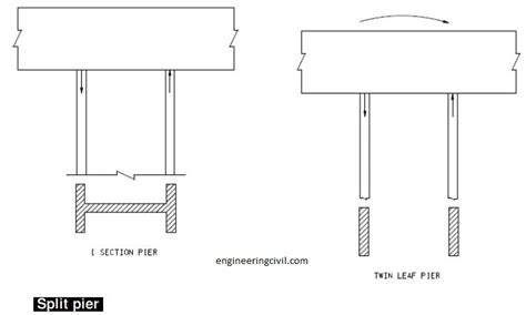 pier engineering why are split piers sometimes used when piers are built