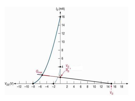 q point jfet transistor topic 5 field effect transistors