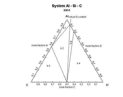 al mg si phase diagram anyagok vil 225 ga f 252 ggetelen elektronikus szakmai foly 243 irat