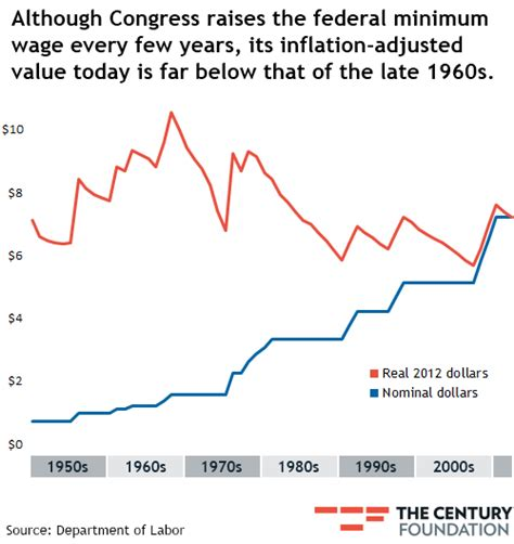 minimum wage rise graph how inflation erodes the minimum wage and why it s
