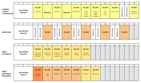 Norme électrique Maison Individuelle 4320 by Schema De Tableau Electrique Pour Une Maison 16376 Sprint Co