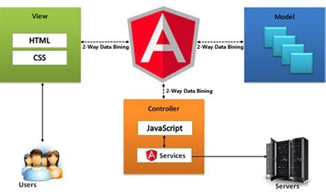 regex pattern angularjs how to create an angular hello world codeburst