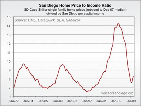 san diego home prices still reasonable far from cheap