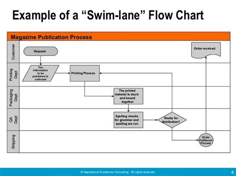 swimlane excel template useful tools for problem solving by operational excellence