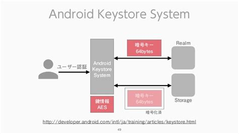 android keystore realmの暗号化とandroid system