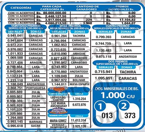 resultados del gordo de reyes 2016 resultados para resultados del triple gordo fecha 31 de marzo del 2016