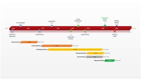 logiciel diagramme de pert gratuit office timeline modele graphiques gantt diagramme gantt