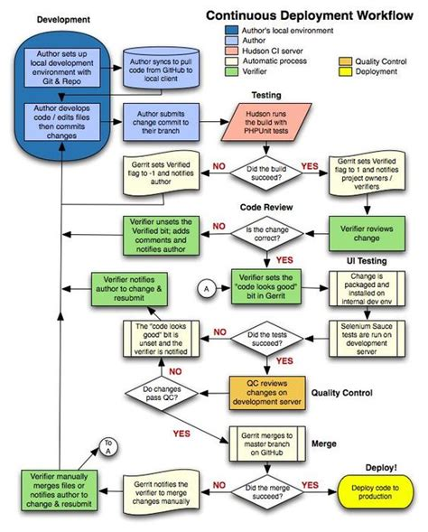 process workflow tools continuous deployment workflow change management