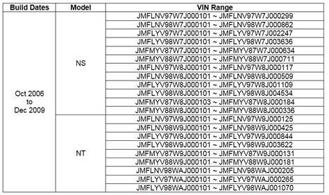 mitsubishi motors australia ltd ns nt pajero product