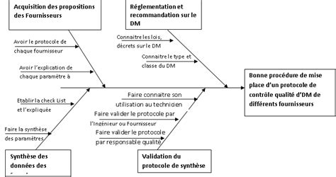 comment faire un bon diagramme pieuvre organisation de la maintenance pr 233 ventive externe