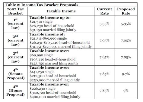 2008 payroll tax brackets image search results