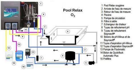 Charmant Traitement Piscine Oxygene Actif #2: installation-pool-relax-oxygene-actif-bayrol.jpg