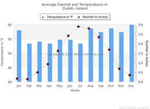 weather and climate of dublin ireland average weather