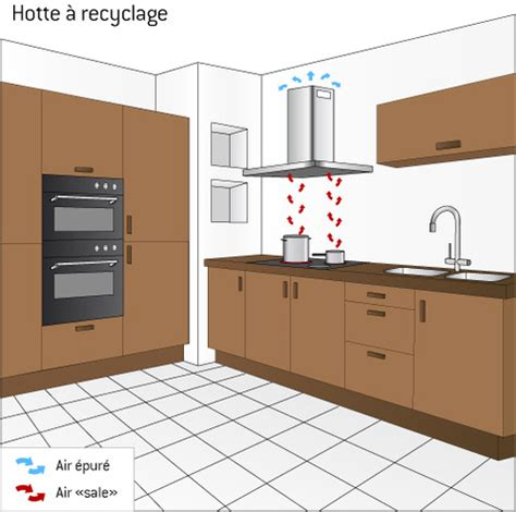 Tuile Pour Evacuation Hotte by Hotte Recyclage Ooreka
