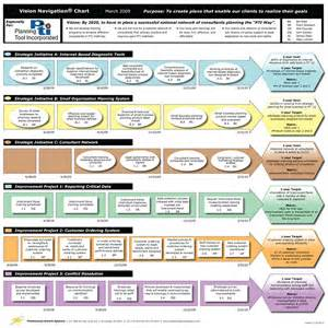 templates for strategic plans an easy to use strategic planning template