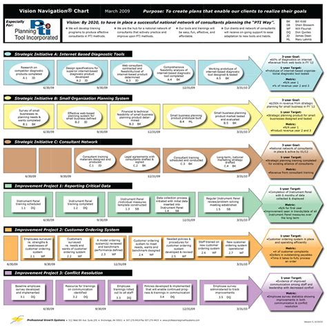 it strategy template an easy to use strategic planning template