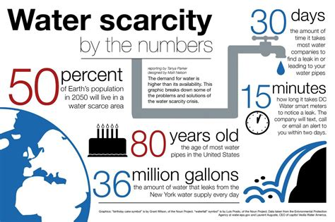Causes Of Scarcity Of Water Essay by Water Scarcity Tech And Policy Edboard The Governance Lab Nyu