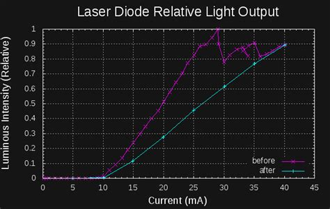 diode current stress automated led laser diode analysis and modeling hackaday io