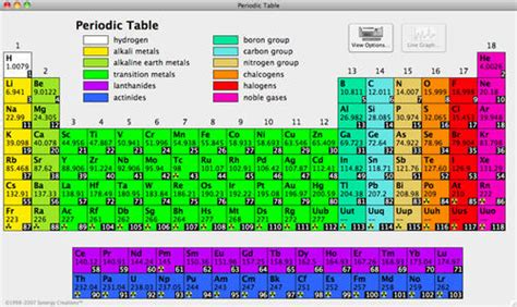 How Is The Modern Periodic Table Organized by A Walk Through The Periodic Table