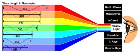 what do the different colors of visible light represent can blue light blocking glasses help you get better sleep