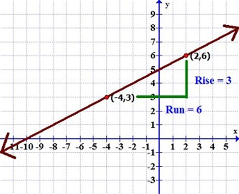 exle of linear function linear function