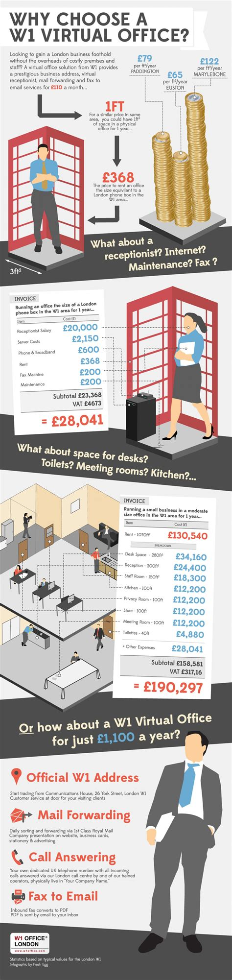 how much does it cost to rent an apartment how much does it cost to rent office space in london