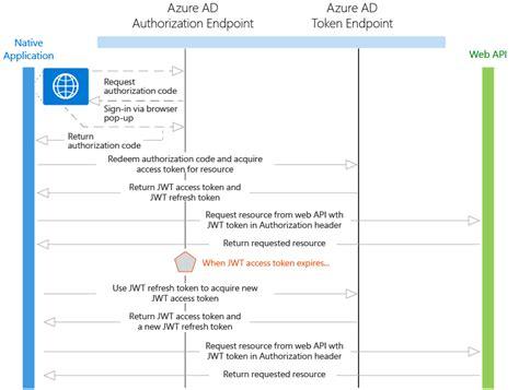 Office 365 Mail Rest Api Cloud Developer Office 365 Rest Api Returns 401 Access
