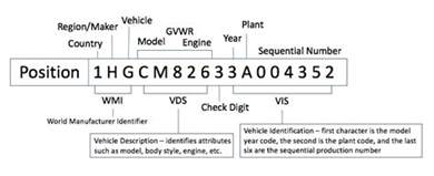 Dodge Vin Number Information Vin Decoding Automotive News And Advice