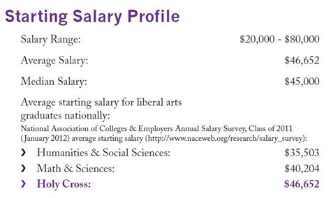 Starting Salary Community College Mba Graduate Wv by April 171 2012 171 Career Development