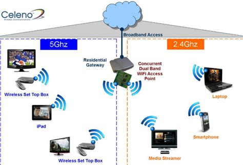 wireless home network design proposal israel s celeno raises 24m to boost wifi wireless network