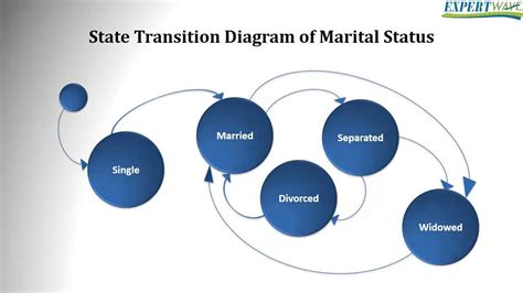how to draw a state diagram istqb foundation level state transition diagrams