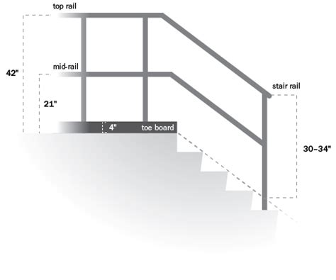 banister regulations common violations associated with overhead storage areas