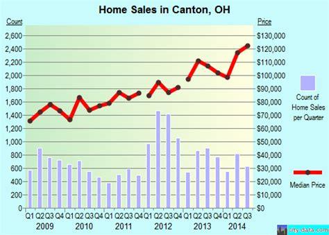 canton ohio oh profile population maps real estate