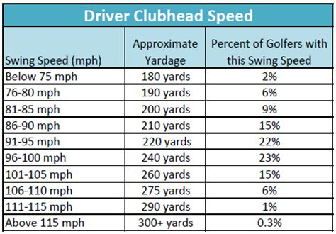 swing speed chart for irons club head speed chart the club house erie s golf club