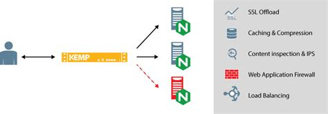 Load Balancing Nginx Ssl Offload Ddos Protection Content Switch Spain Kemp Load Balancer Templates
