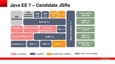java ee themes java ee 7 overview and status