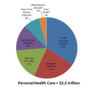 What Is The Cost Of Medicare Part A by Competing In The Knowledge Economy The Knowledge Value