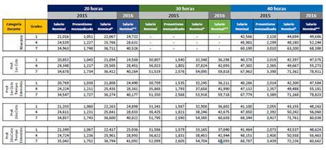 escala salarial ecuador escala de sueldos 2016 servidores publicos ecuador tabla