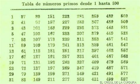 una lista de nmeros primos del 1 al 200 n 250 meros primos m 225 ximo com 250 n divisor y m 237 nimo com 250 n