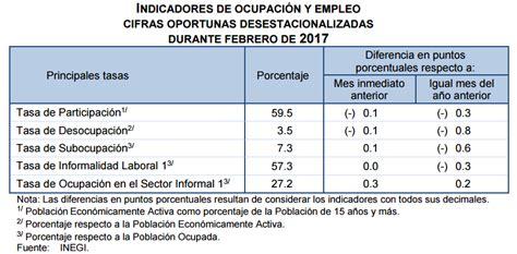 tasas y tarifas 2016 mexico desempleo m 233 xico 2017 3 4 en el cuarto trimestre la