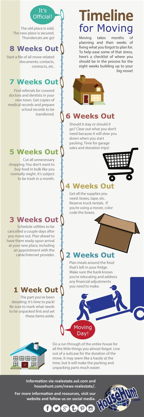 timeline of buying a house timeline for moving infographic real estate blog